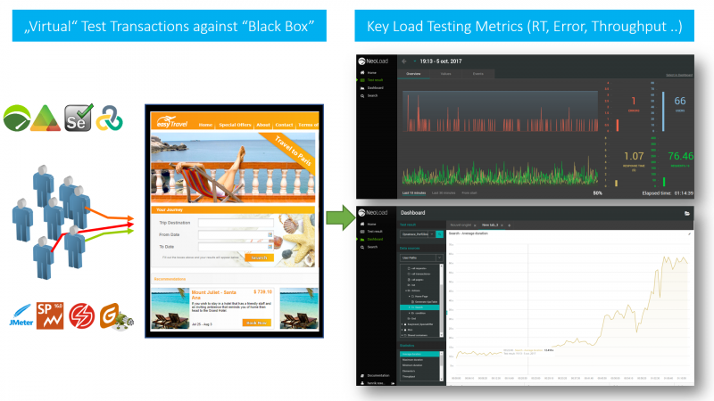 "Load Testing against a ""Black Box"" hasn't changed much even though applications, frameworks and stacks have"