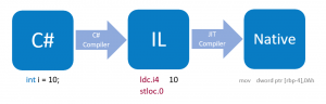 A flow diagram showing the C# compilation in a nutshell.