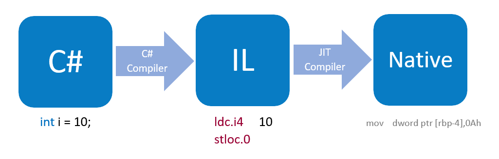 Verifying your own  NET IL-Code | Dynatrace blog
