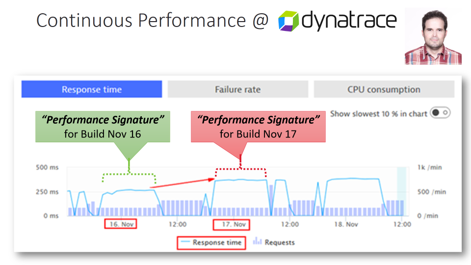 Continuous Performance at Dynatrace: Thomas automatically compares key performance metrics (=Performance Signature)