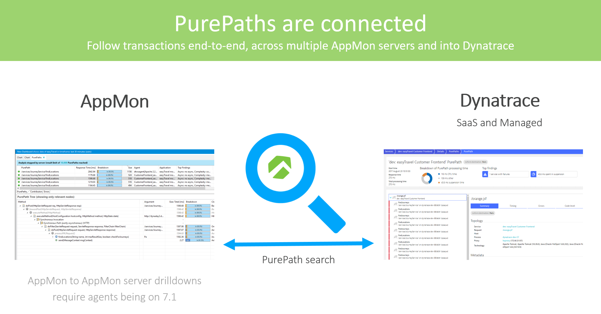 Cross-product PurePaths: Connect all your important