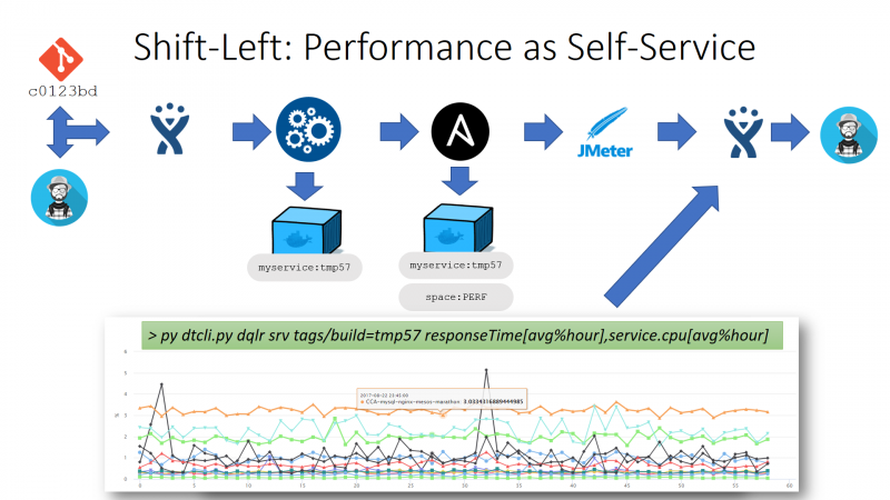 """I taught myself Python by automated some """"boring"""" re-occurring performance analysis tasks such as generating a report for every build and storing it on a JIRA ticket!"""