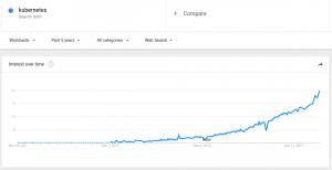 Google Keyword Search Kubernetes