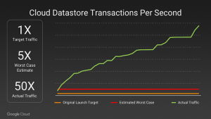 Google Cloud Pokemon Transactions Per Second