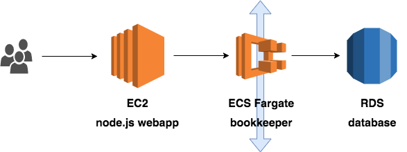 Application architecture on AWS