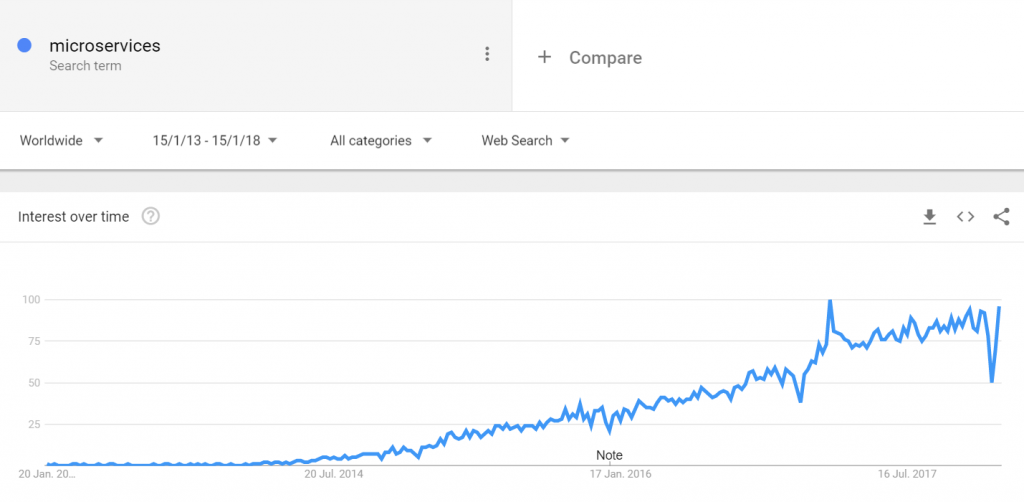 """Microservices"" in Google Trends"