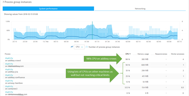 Dynatrace automatically monitors every process instance across all hosts with easy accessible charts in the Process Group Details view