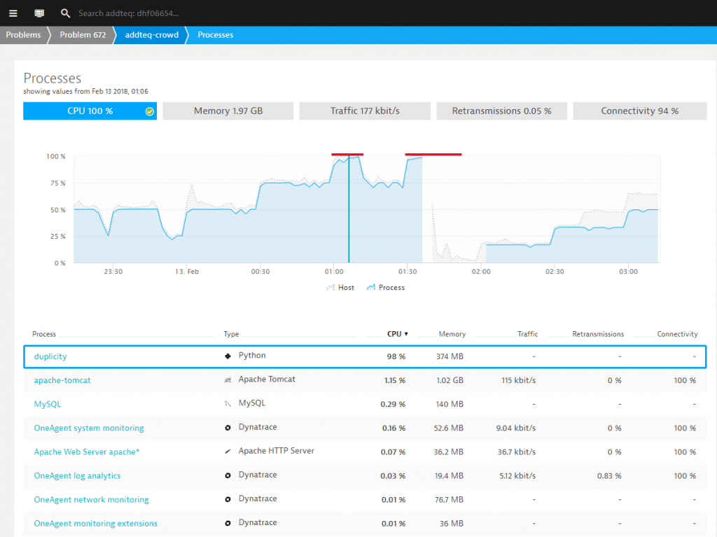 Dynatrace OneAgent automatically monitors all processes – including the ones consuming all the CPU!