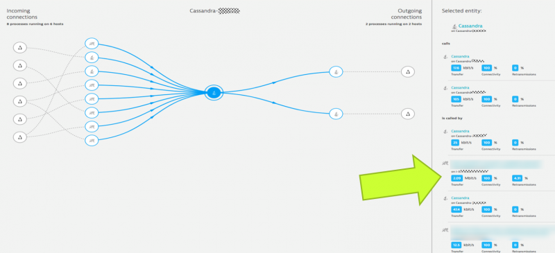 Dynatrace automatically shows us network metrics on each individual process to process connection.