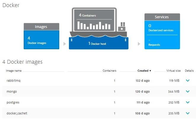 Dynatrace lists all docker images automatically detected by OneAgent including information about age, size and usage!