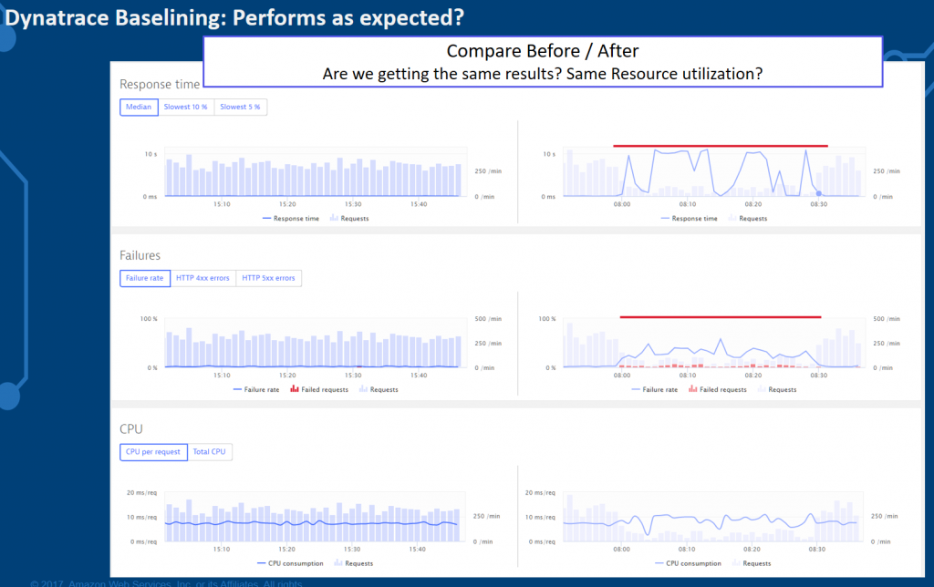 Dynatrace makes it easy to see how performance, failure rate or resource consumption have changed on a service or service endpoint!