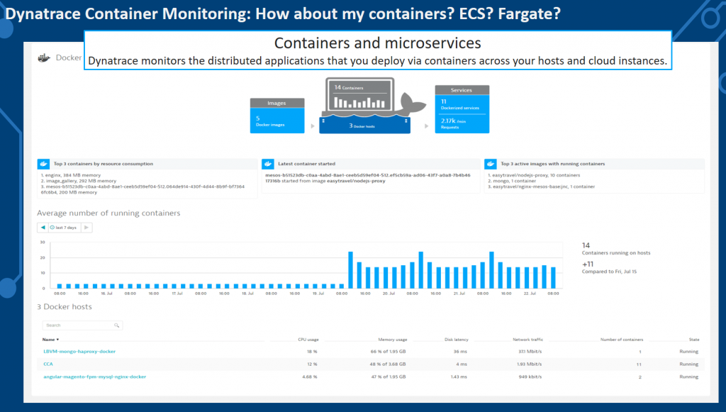 No matter the flavor of your container technology: get an overview of what you currently have running and what is happening within these containers!