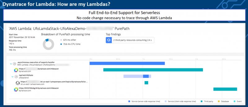Dynatrace provides end-to-end PurePath visibility into and through your Serverless functions such as AWS Lambda or Azure Functions.