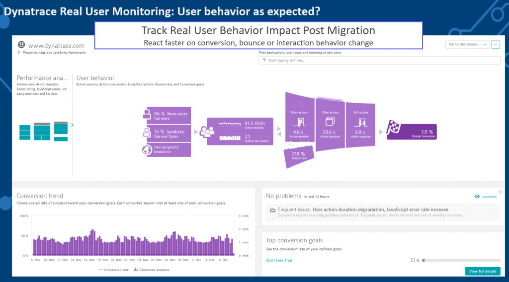User Activity, Number of Interactions, Conversion Rates, Bounce Rates … - these are all metrics we expect to not get worse. Dynatrace RUM provides that data out-of-the-box