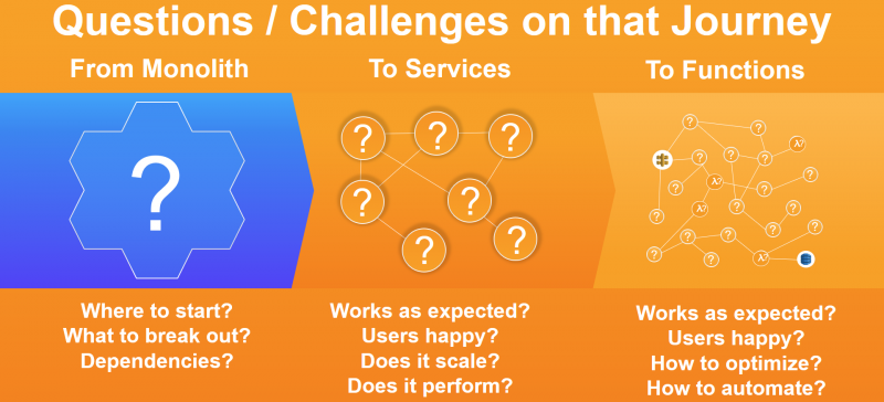 Your journey from Monolith via Services to Functions will bring a lot of challenges and questions!