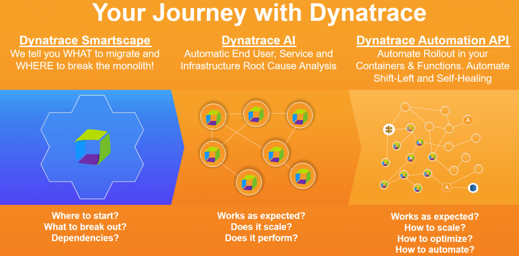 Dynatrace supports you in breaking the monolith and helps you automate tasks that no human can longer execute manually