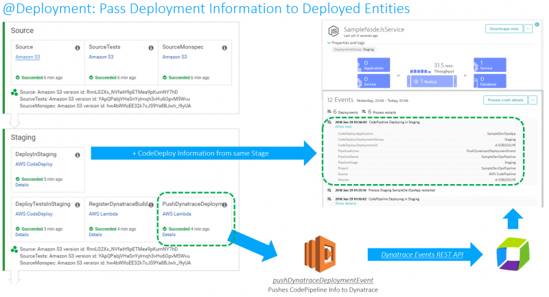 Using AWS Lambda to pass CodePipeline and CodeDeploy Information to Dynatrace via the Events API