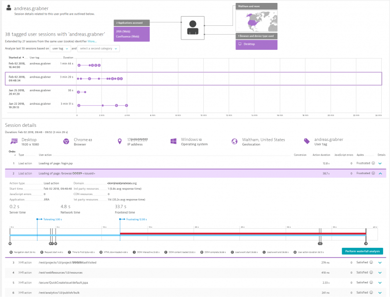 Dynatrace Real User Monitoring gives you full user insights into every single user. See where users spend time, which data they access and which areas they don't use