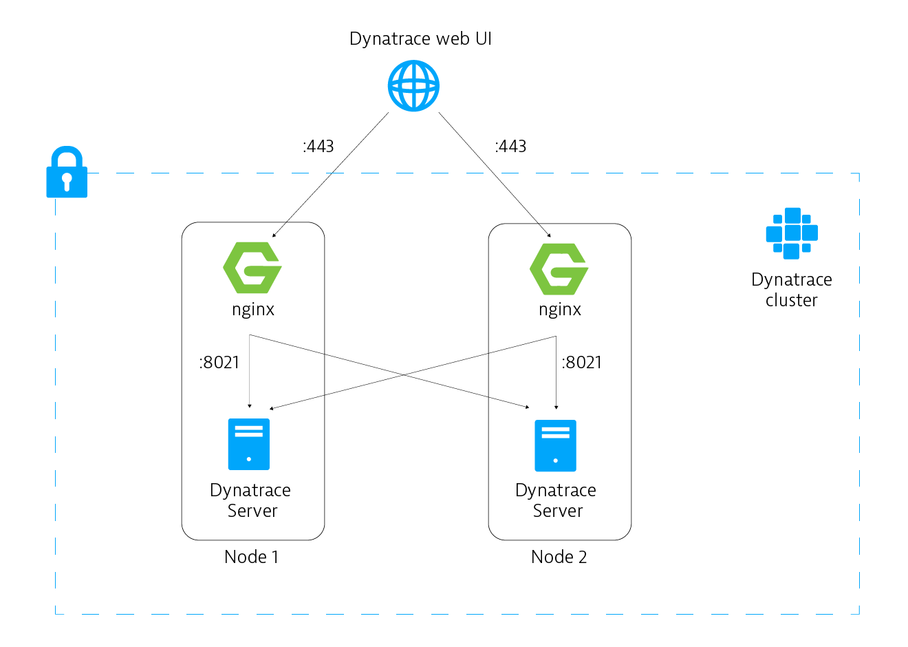 Session stickiness and persistence across Dynatrace Managed cluster