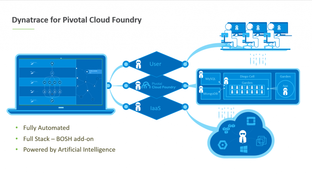 Dynatrace BOSH add-on for Pivotal Cloud Foundry