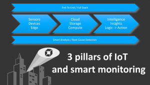 Three pillars of IoT and smart monitoring