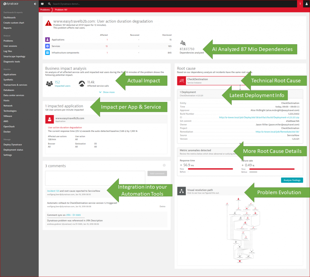 Dynatrace AI: Automates Problem Solving thanks to OneAgent, Smartscape and PurePath data
