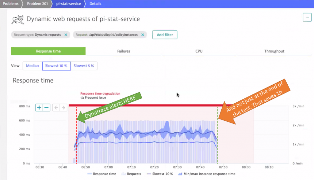 Dynatrace can notify teams immediately when the problem is detected. This shortens feedback loop time