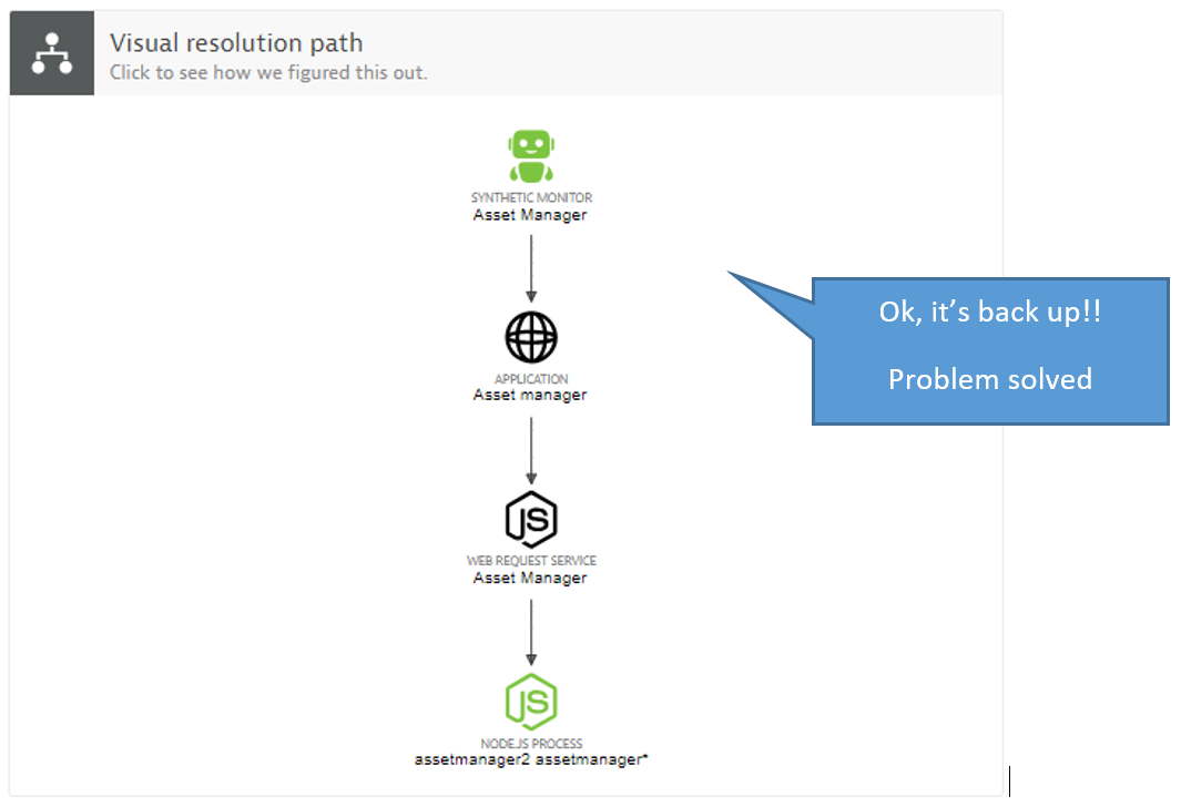 Dynatrace Problem Evolution: this view makes it easy to understand how a problem started and evolved over time.