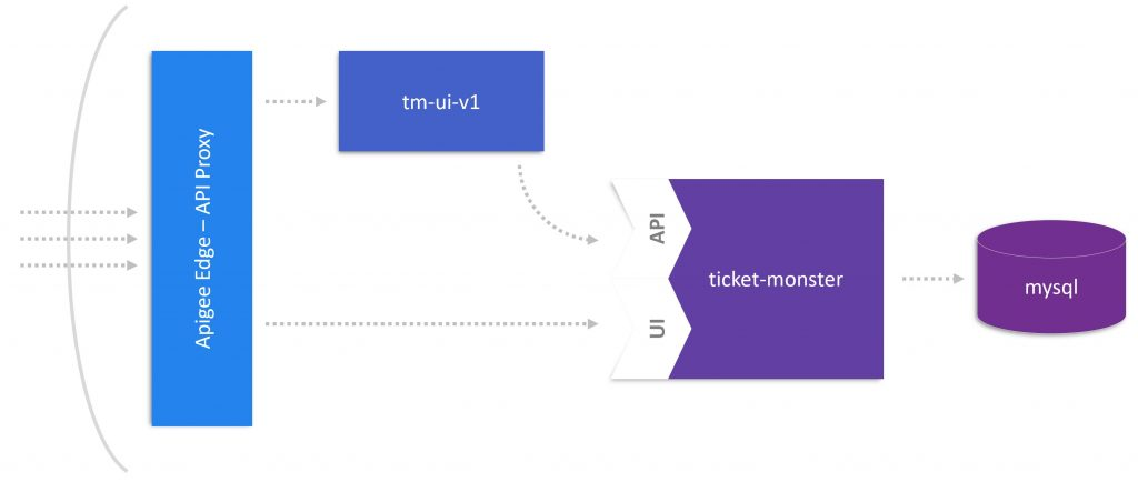 Monolith to Microservices - Set up TicketMonster on Cloud