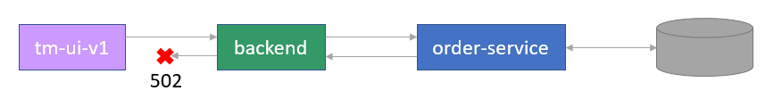 Gorouter processes