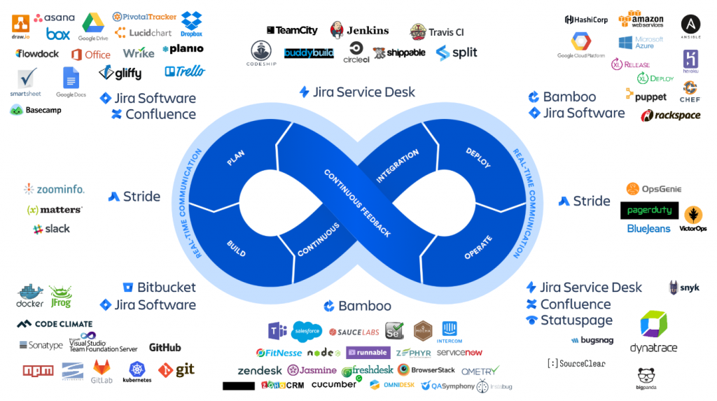 Atlassian DevOps Tool Ecosystem: Integrations make it possible to provide continuous feedback