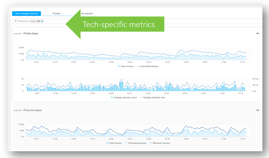 Metrics about how the apps in the container are performing