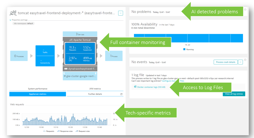 Dynatrace OneAgent provides full visibility and automated instrumentation of your containers running in GKE