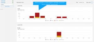 TLS handshake response times