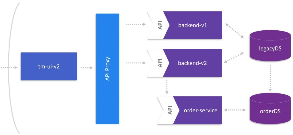 Monolith to Microservices – Release the Microservice