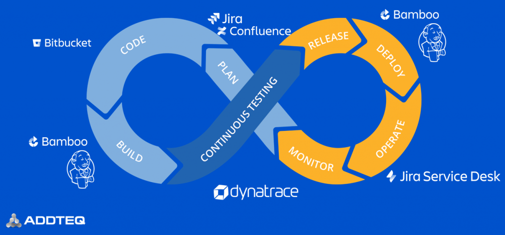 Your Atlassian DevOps Toolchain enables high engineering productivity. Addteq and Dynatrace ensure to optimize Time to Market and Time to Adoption