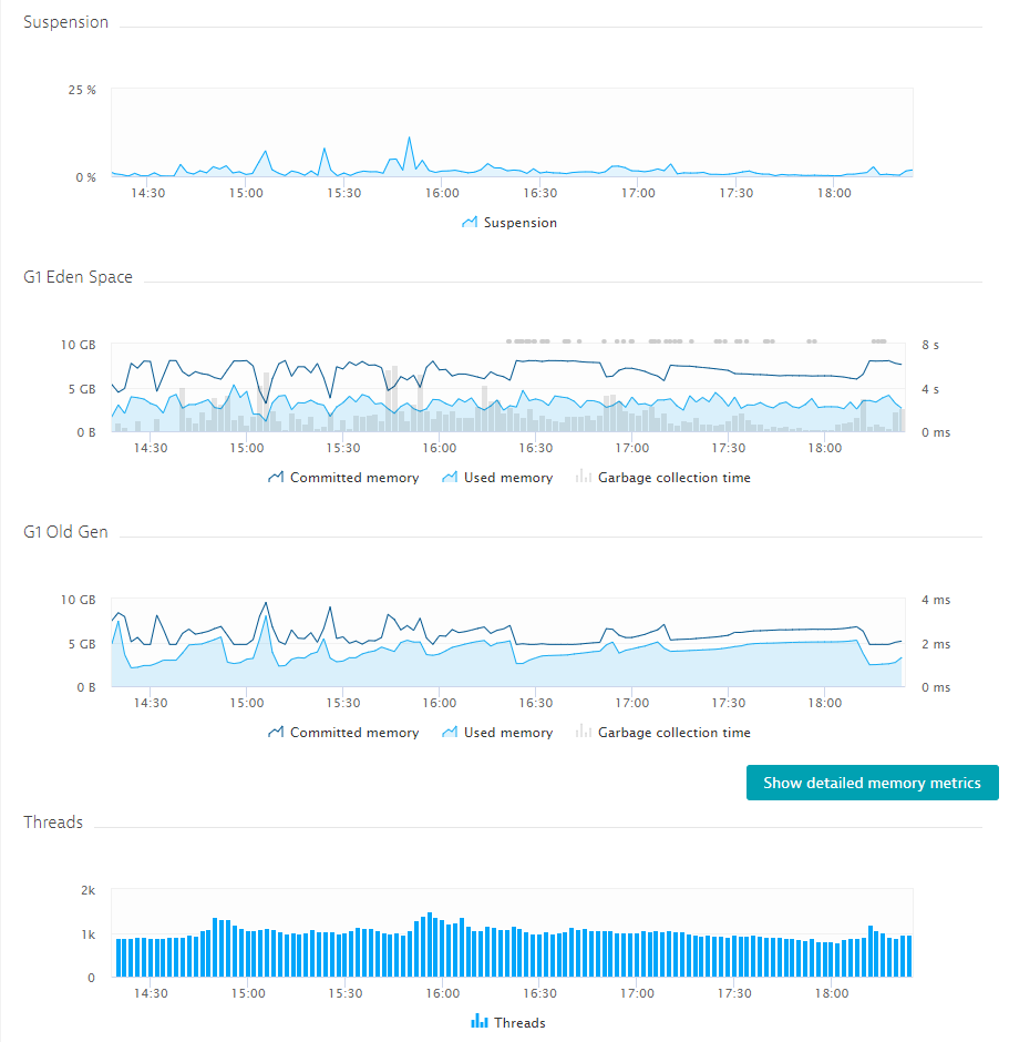 Dynatrace allows them to keep an eye on memory and garbage collection behavior.