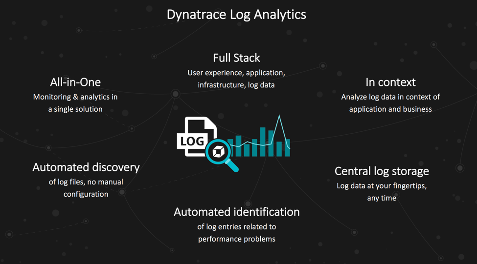 Dynatrace Log Analytics