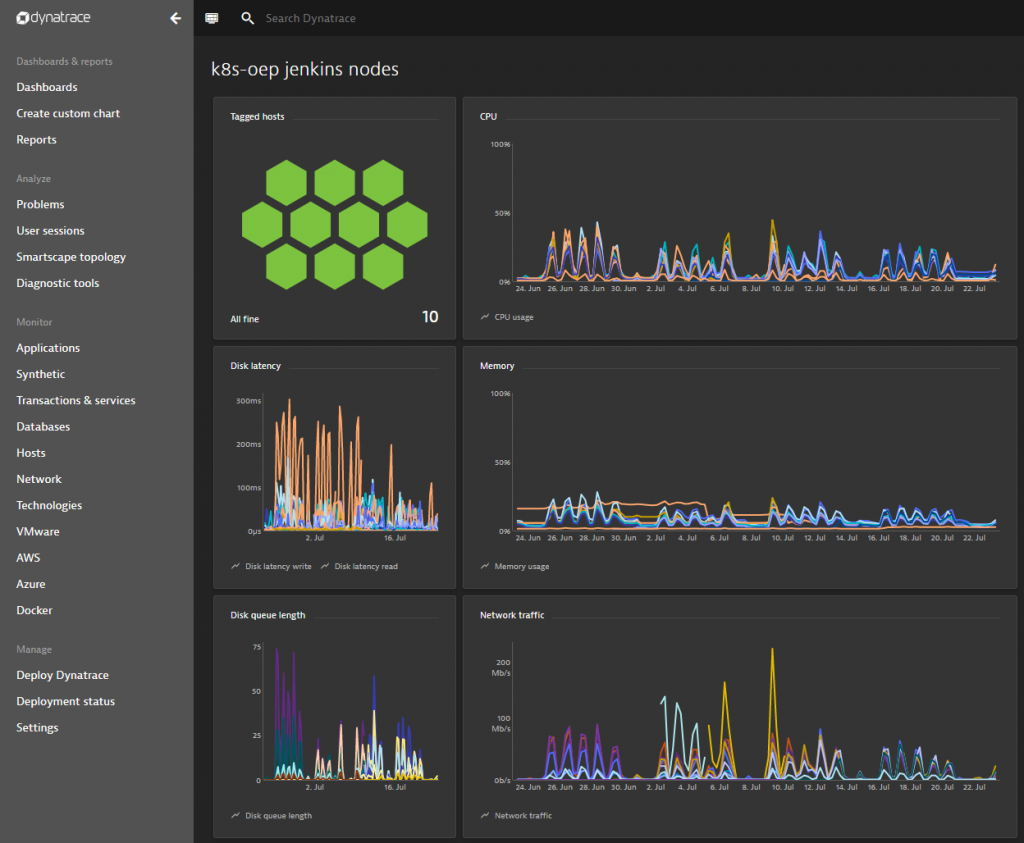 One of the Dynatrace dashboards giving a quick overview of the Jenkins infrastructure health!