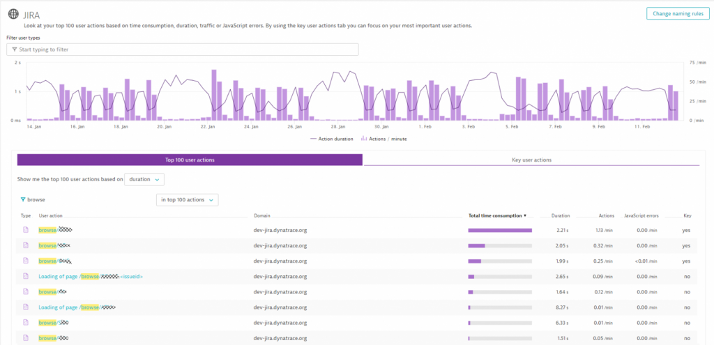 Dynatrace Application Overview shows us what the top pages are based on total response time, error rate, size, usage, …