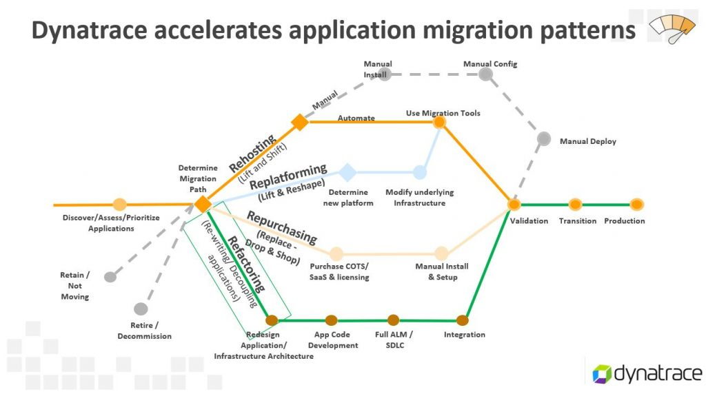 The 6-R Migration Patterns give a great overview of how to migrate your applications to a cloud (public, private, hybrid) stack.