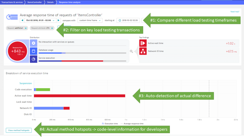 Dynatrace Response Time Analysis automatically shows differences between load tests and load testing transactions