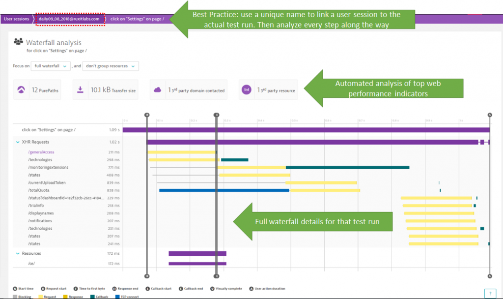 Passing test context to Dynatrace makes it very easy to analyze a specific test run or a specific test step