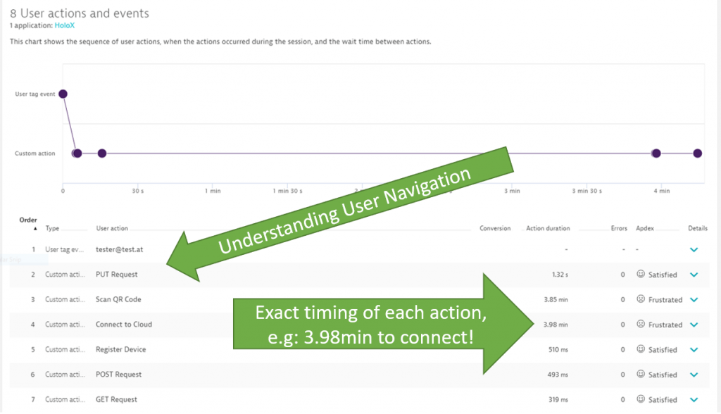 User Action List lets us learn how users are navigating through the app, where they spent time and where there are issues!