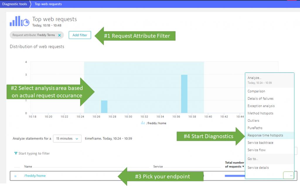 Optimizing DynamoDB Access Patterns to avoid Performance Impact