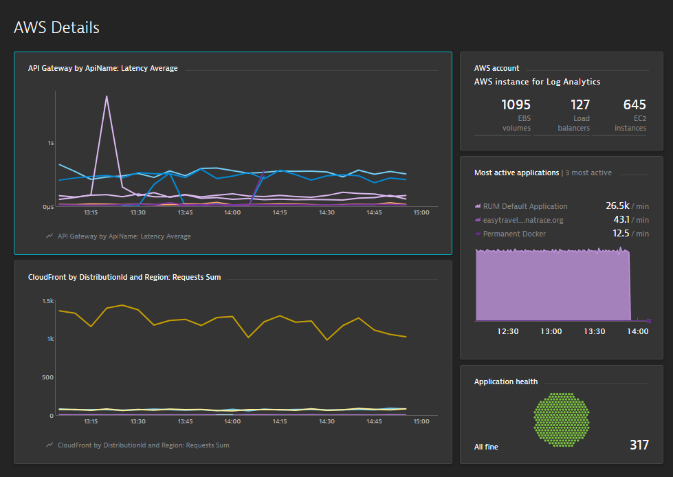 AWS service metrics pinned to a dashboard
