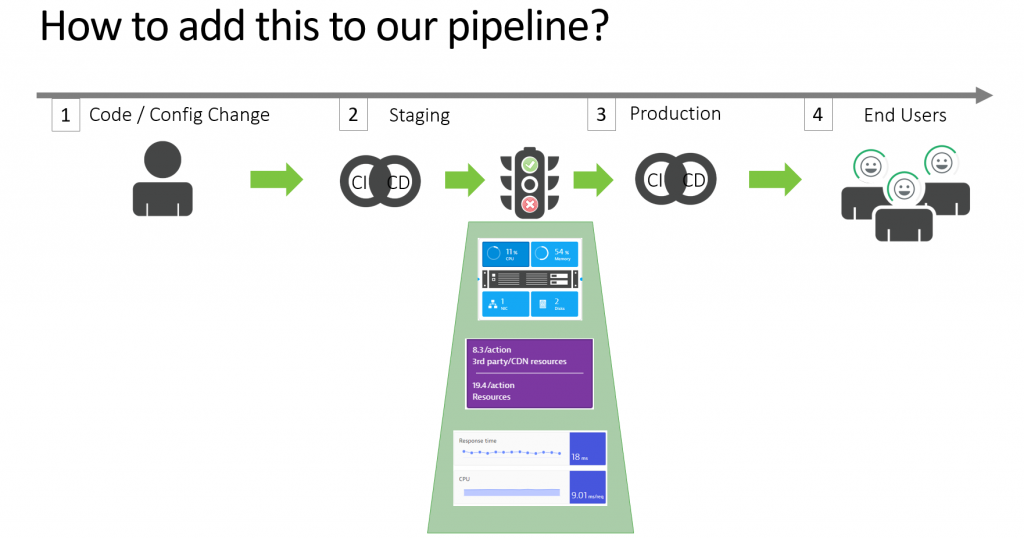 Simple add these tests and metric checks into your pipeline. This will prevent issues from ever entering production!