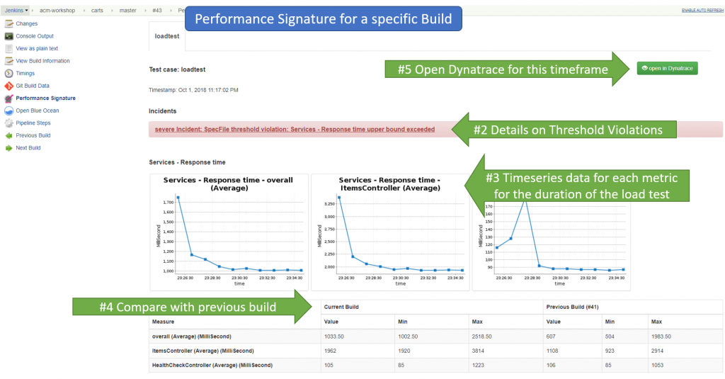 Every timeseries for the timeframe as defined in the Performance Signature is available for each build. With direct link to the Dynatrace dashboards for that particular timeframe