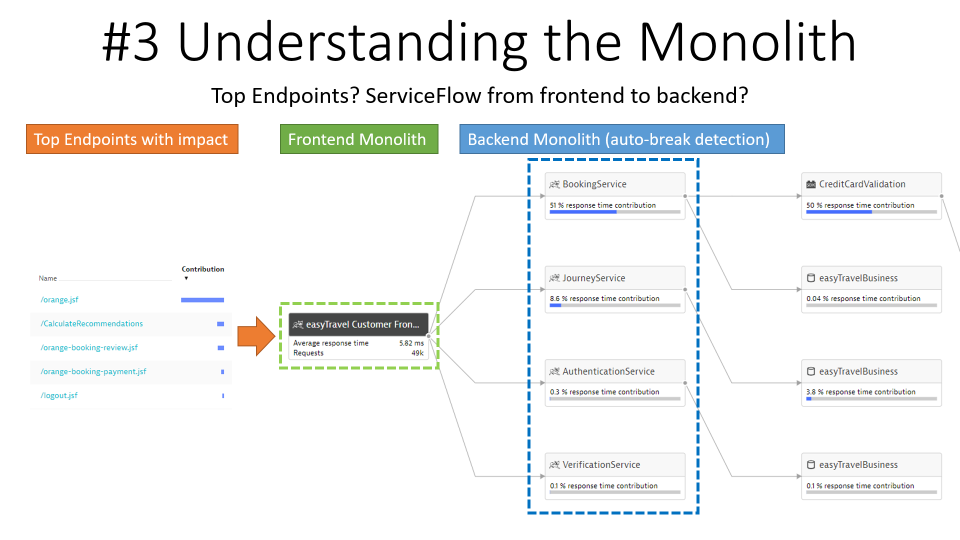 I immediately learn which endpoints are relevant in my monolith and how requests flow from frontend to backend monolith into the database