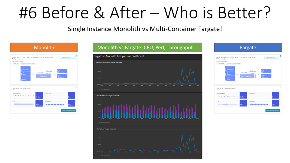 Running my Monolith side-by-side with my containerized version in Fargate allows me to easily compare and optimize